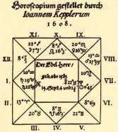 Sur la carte ci-dessus ne sont dessinées que les maisons astrologiques et leur repérage dans les signes (I. représente l'ascendant)