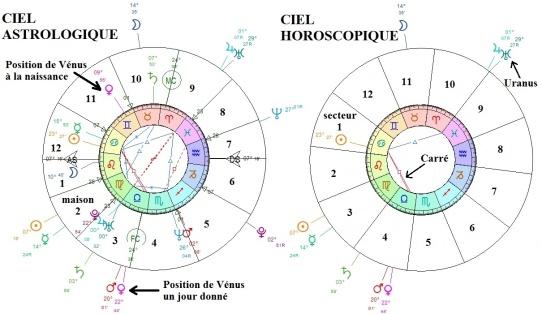 Les contradictions techniques inhérentes aux horoscopes de presse sont présentées au chapitre 7 de mon ouvrage