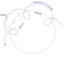 L'épicycle est un cercle sur lequel tourne une planète. Le centre de cet épicycle tourne lui aussi sur un cercle, le déférent. Vue du centre du cosmos (la Terre), la planète rebrousse réellement chemin mais seulement parce qu'on combine deux mouvements circulaires qui, chacun, restent directs. Les apparences sont sauvées...