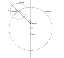Le point équant est (pour Ptolémée) à l'opposé de la Terre par rapport au centre du déférent.